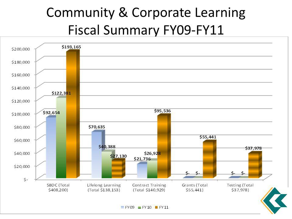 Community & Corporate Learning Fiscal Summary FY09-FY11