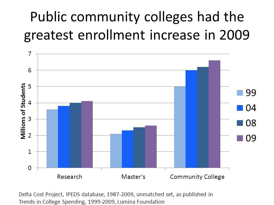 Public community colleges had the greatest enrollment increase in 2009 Delta Cost Project, IPEDS database, 1987-2009, unmatched set, as published in Trends in College Spending, 1999-2009, Lumina Foundation
