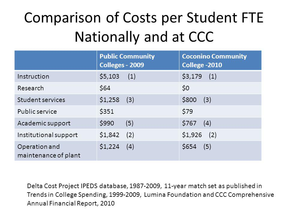 Comparison of Costs per Student FTE Nationally and at CCC Public Community Colleges - 2009 Coconino Community College -2010 Instruction$5,103 (1)$3,179 (1) Research$64$0 Student services$1,258 (3)$800 (3) Public service$351$79 Academic support$990 (5)$767 (4) Institutional support$1,842 (2)$1,926 (2) Operation and maintenance of plant $1,224 (4)$654 (5) Delta Cost Project IPEDS database, 1987-2009, 11-year match set as published in Trends in College Spending, 1999-2009, Lumina Foundation and CCC Comprehensive Annual Financial Report, 2010