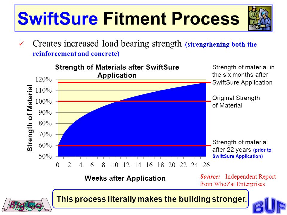 SwiftSure Fitment Process Creates increased load bearing strength (strengthening both the reinforcement and concrete) Source: Independent Report from WhoZat Enterprises Original Strength of Material Strength of material after 22 years (prior to SwiftSure Application) Strength of material in the six months after SwiftSure Application This process literally makes the building stronger.