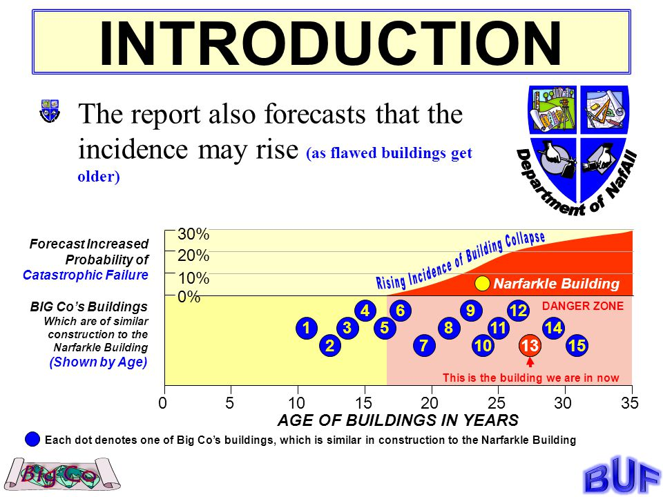 INTRODUCTION The report also forecasts that the incidence may rise (as flawed buildings get older) BIG Cos Buildings Which are of similar construction to the Narfarkle Building (Shown by Age) 31 2 46 8 7 511 12 10 9 14 1315 Each dot denotes one of Big Cos buildings, which is similar in construction to the Narfarkle Building 05101520253035 0% 10% 20% 30% AGE OF BUILDINGS IN YEARS Forecast Increased Probability of Catastrophic Failure This is the building we are in now Narfarkle Building 13 DANGER ZONE