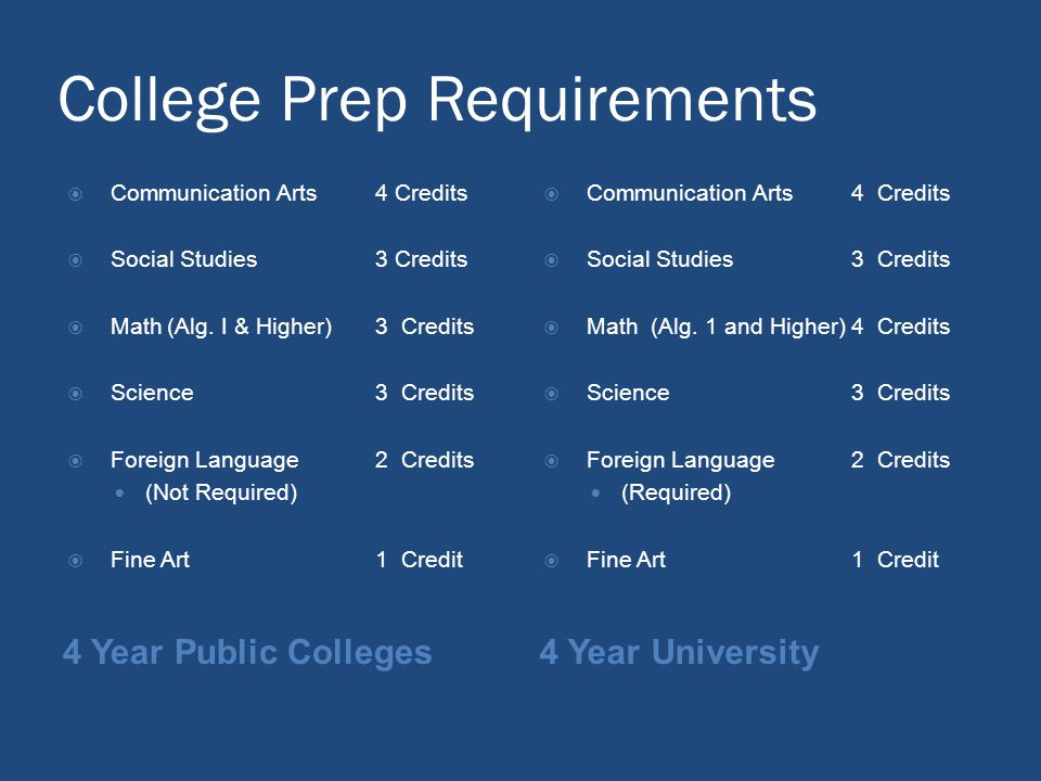College Prep Requirements 4 Year Public Colleges4 Year University Communication Arts 4 Credits Social Studies3 Credits Math(Alg.