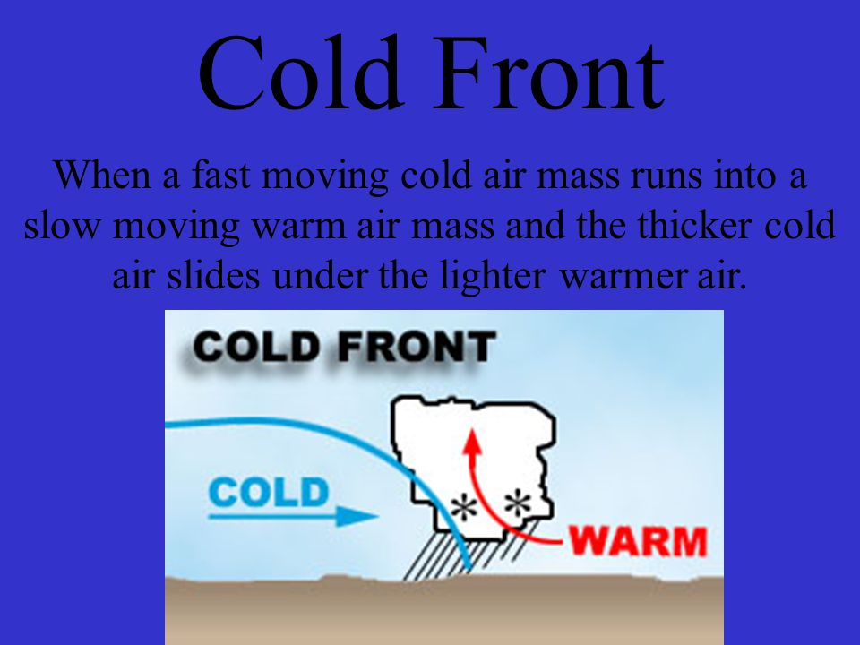 Cold Front When a fast moving cold air mass runs into a slow moving warm air mass and the thicker cold air slides under the lighter warmer air.