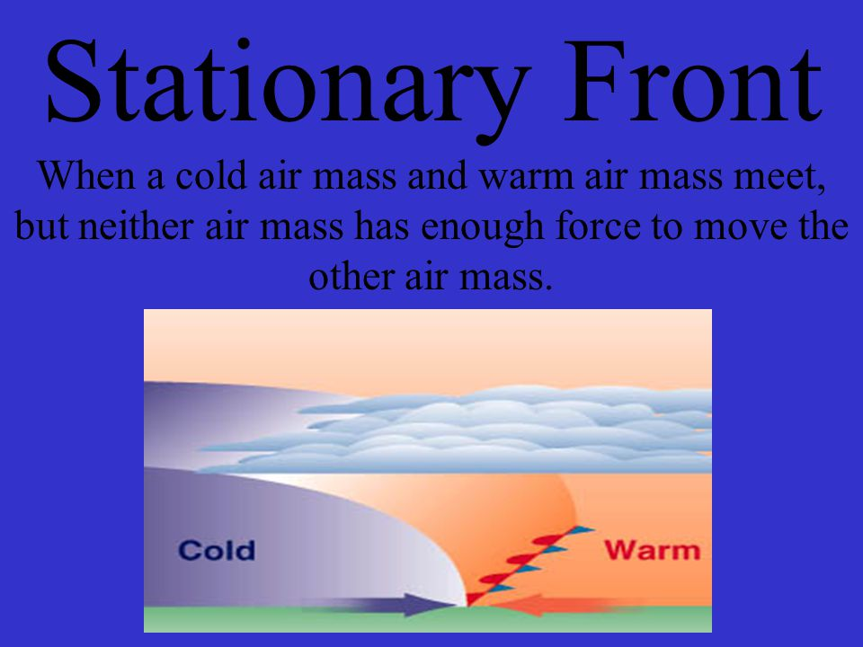 Stationary Front When a cold air mass and warm air mass meet, but neither air mass has enough force to move the other air mass.