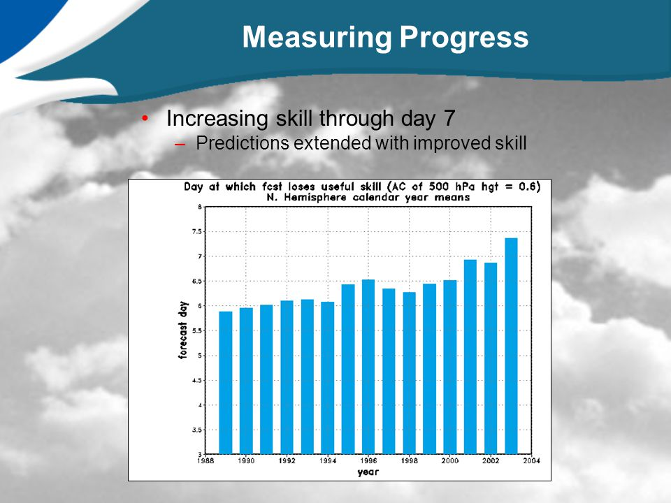 Measuring Progress Increasing skill through day 7 –Predictions extended with improved skill