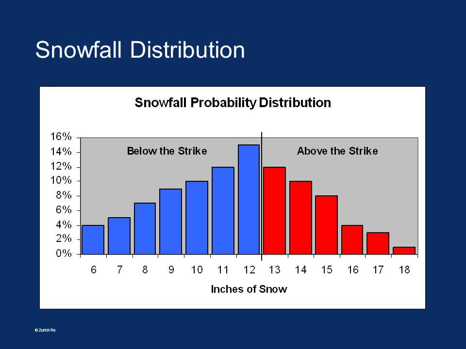 © Zurich Re Snowfall Distribution