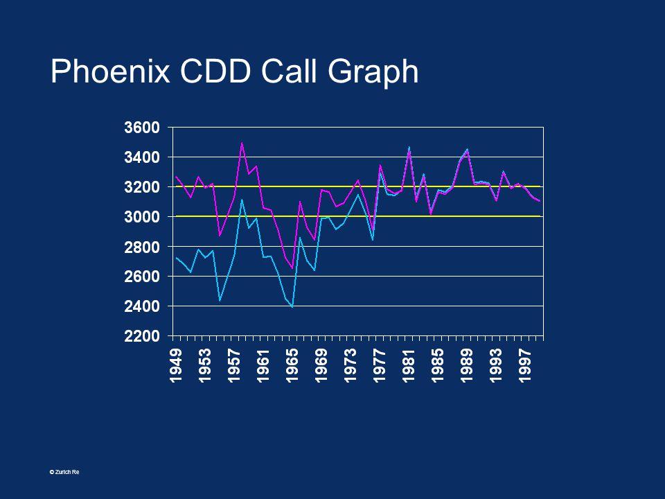 © Zurich Re Phoenix CDD Call Graph