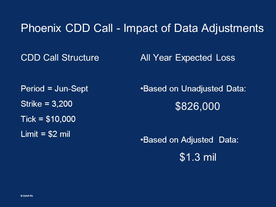 © Zurich Re Phoenix CDD Call - Impact of Data Adjustments CDD Call Structure Period = Jun-Sept Strike = 3,200 Tick = $10,000 Limit = $2 mil All Year E