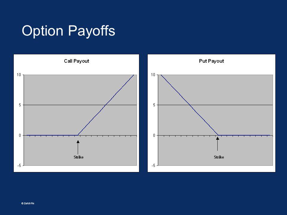 © Zurich Re Option Payoffs