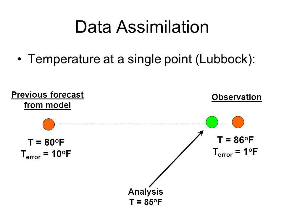 Data Assimilation Temperature at a single point (Lubbock): T = 80 o F T error = 10 o F T = 86 o F T error = 1 o F Previous forecast from model Observa