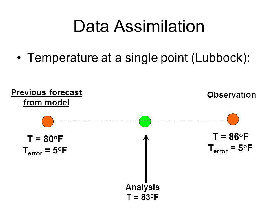 Data Assimilation Temperature at a single point (Lubbock): T = 80 o F T error = 5 o F T = 86 o F T error = 5 o F Previous forecast from model Observat