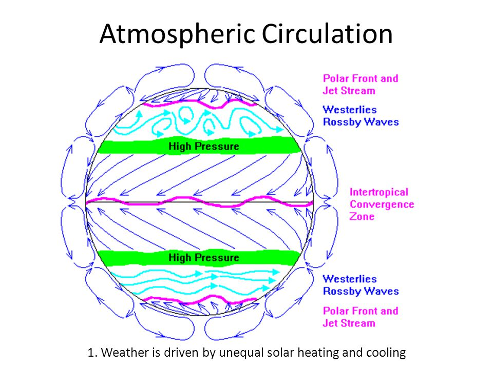 Atmospheric Circulation 1. Weather is driven by unequal solar heating and cooling