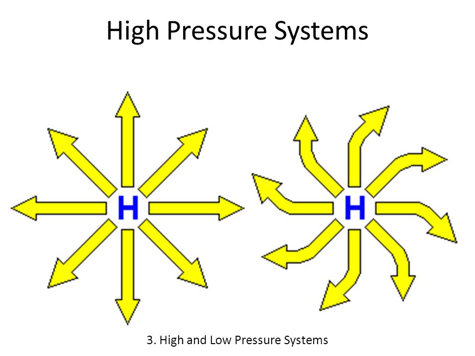 High Pressure Systems 3. High and Low Pressure Systems