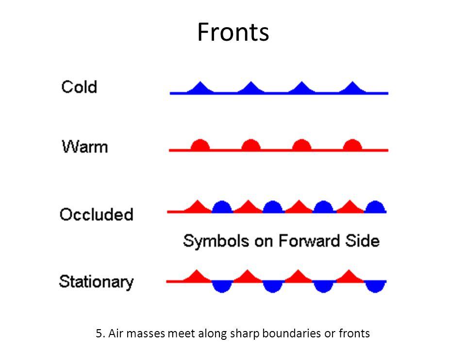 Fronts 5. Air masses meet along sharp boundaries or fronts