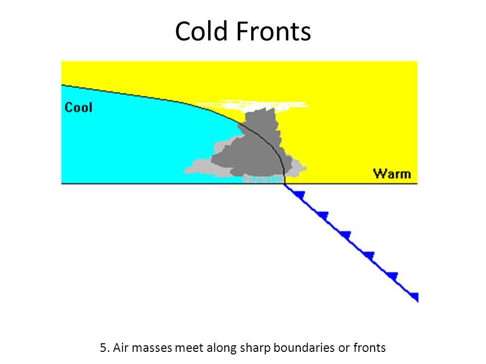 Cold Fronts 5. Air masses meet along sharp boundaries or fronts
