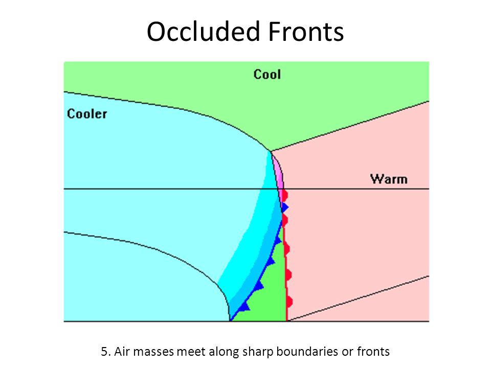 Occluded Fronts 5. Air masses meet along sharp boundaries or fronts