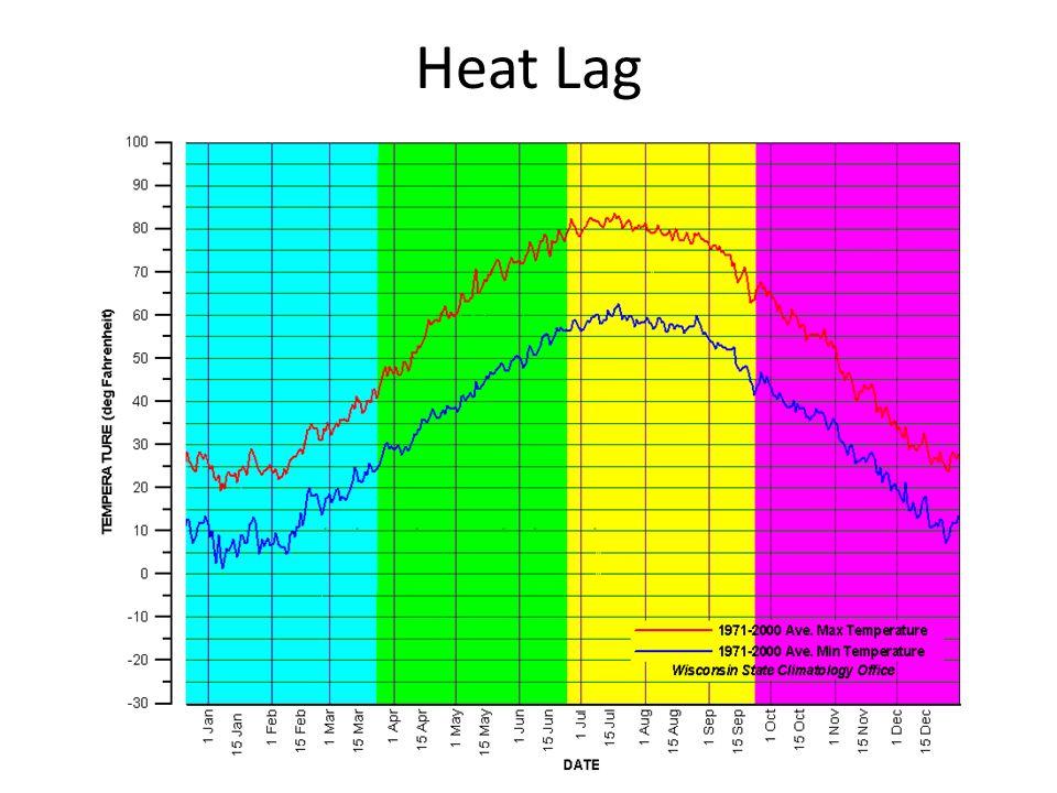 Heat Lag