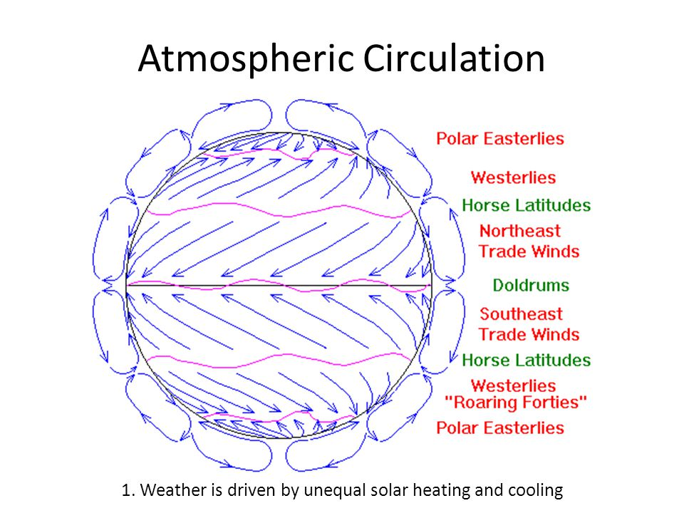 The Coriolis Effect 2. Air motions are affected by the Coriolis Effect and centrifugal force