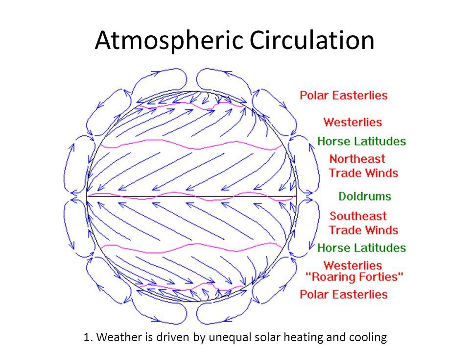 Warm Fronts 5. Air masses meet along sharp boundaries or fronts