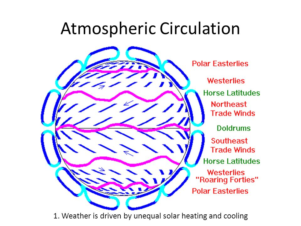 Asymmetric Earth 1. Weather is driven by unequal solar heating and cooling