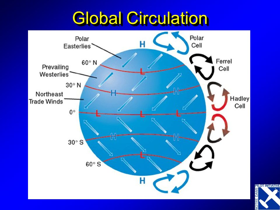 Global Wind Patterns Hot air rises over the equator due to the fact that it is less dense. This is called the intertropical convergence zone This risi
