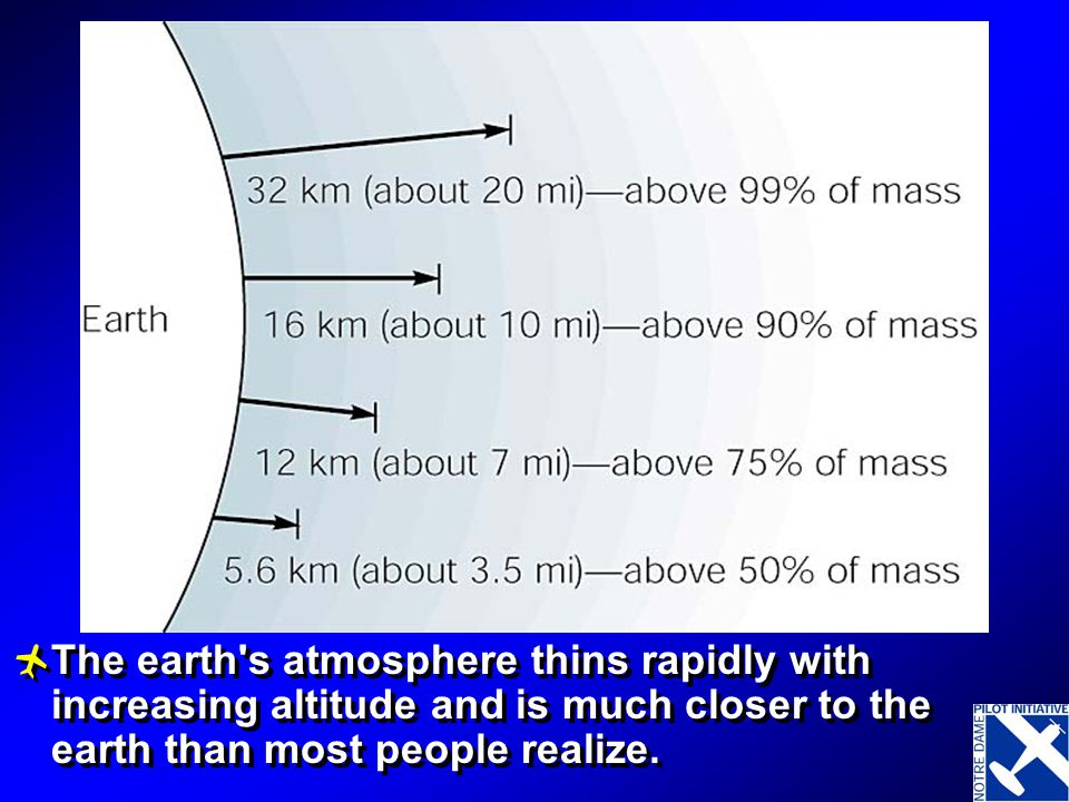 At greater altitudes, the same volume of air contains fewer molecules of the gases that make it up. This means that the density of air decreases with