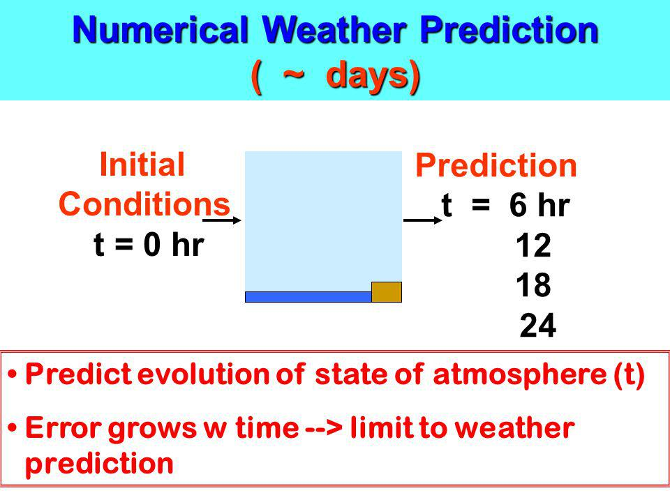 Numerical Weather Prediction ( ~ days) Initial Conditions t = 0 hr Prediction t = 6 hr 12 18 24 Predict evolution of state of atmosphere (t) Error gro
