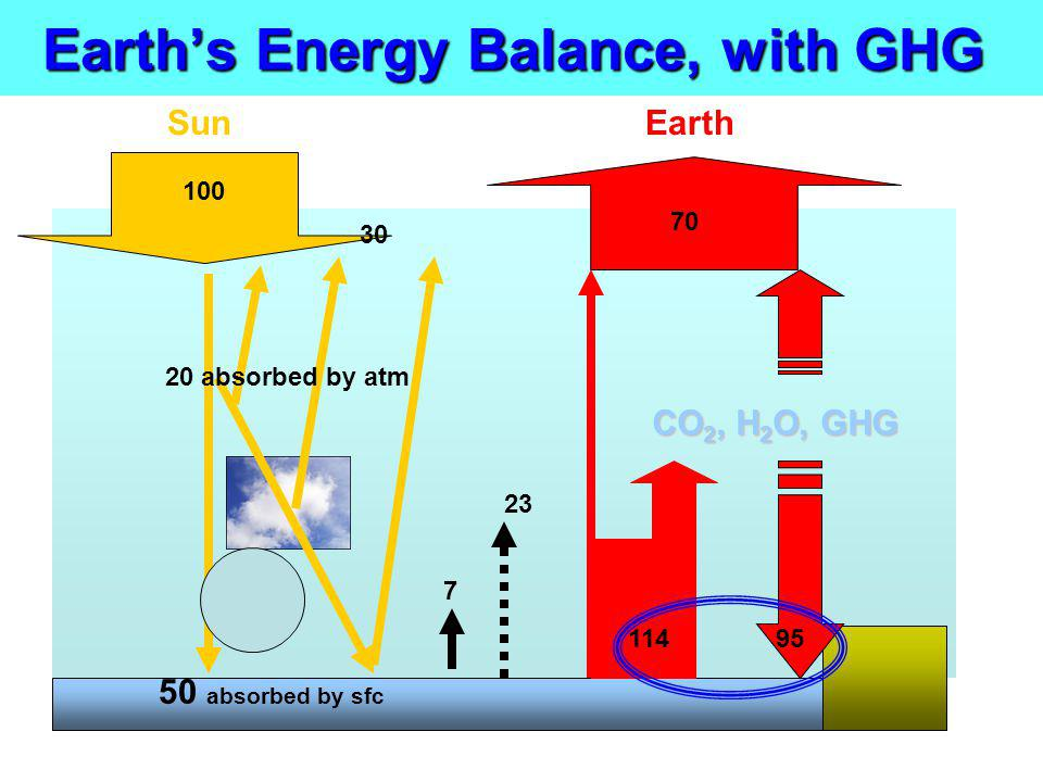 Earths Energy Balance, with GHG CO 2, H 2 O, GHG Earth 70 95114 23 7 50 absorbed by sfc Sun 30 20 absorbed by atm 100