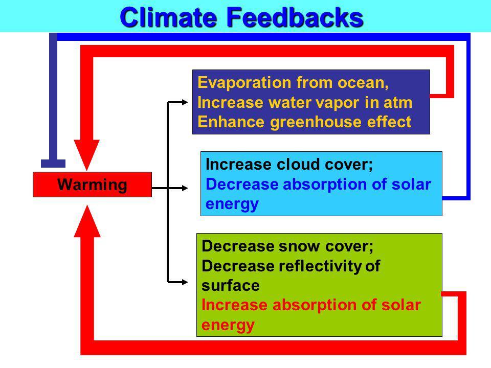 Climate Feedbacks Warming Decrease snow cover; Decrease reflectivity of surface Increase absorption of solar energy Increase cloud cover; Decrease abs