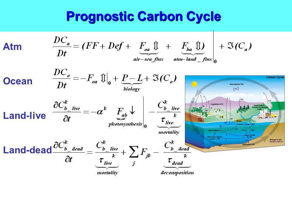 Prognostic Carbon Cycle Atm Ocean Land-live Land-dead