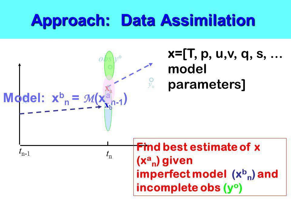 Approach: Data Assimilation y o x=[T, p, u,v, q, s, … model parameters] obs y o t n-1 tntn y o xbxb Model: x b n = M (x a n-1 ) xaxa Find best estimat