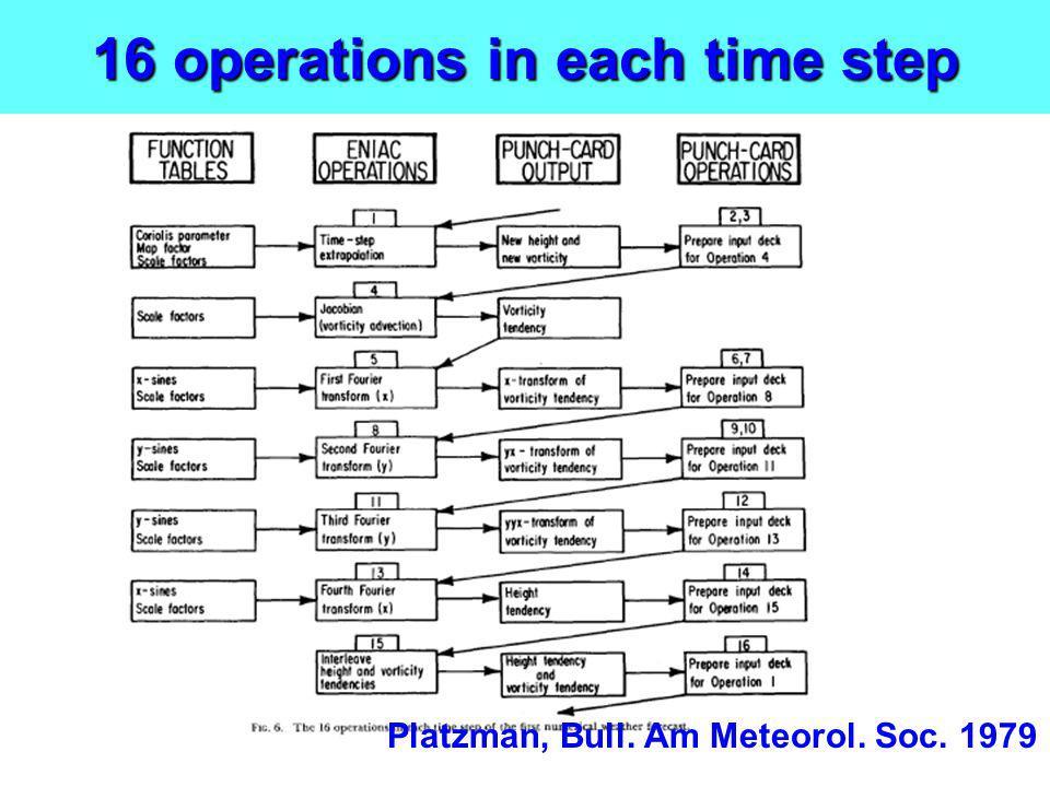 16 operations in each time step Platzman, Bull. Am Meteorol. Soc. 1979