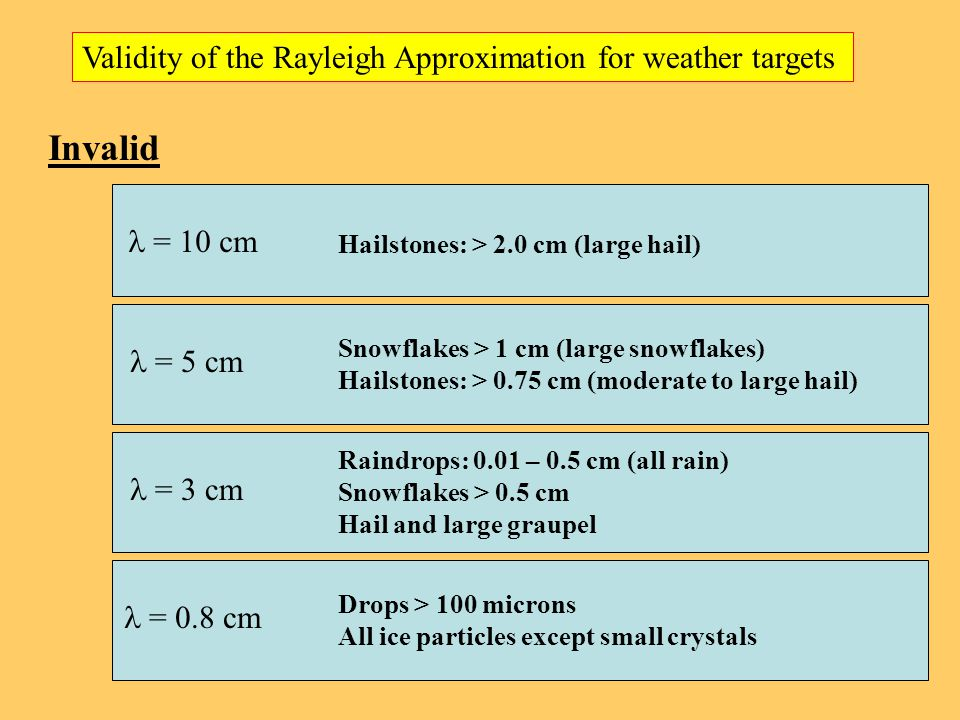 Validity of the Rayleigh Approximation for weather targets Invalid = 10 cm = 5 cm = 3 cm = 0.8 cm Hailstones: > 2.0 cm (large hail) Snowflakes > 1 cm (large snowflakes) Hailstones: > 0.75 cm (moderate to large hail) Raindrops: 0.01 – 0.5 cm (all rain) Snowflakes > 0.5 cm Hail and large graupel Drops > 100 microns All ice particles except small crystals