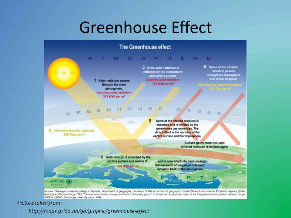 Greenhouse Effect Picture taken from: http://maps.grida.no/go/graphic/greenhouse-effect