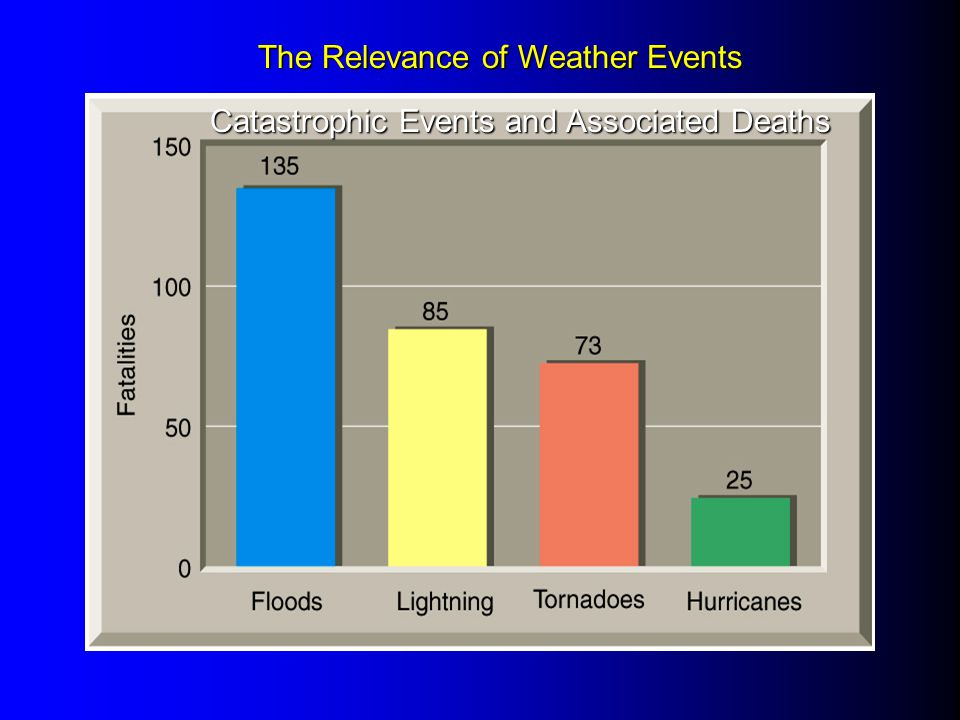 Catastrophic Events and Associated Deaths The Relevance of Weather Events