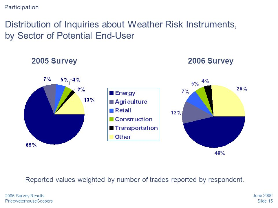 PricewaterhouseCoopers June 2006 Slide 15 2006 Survey Results Distribution of Inquiries about Weather Risk Instruments, by Sector of Potential End-Use