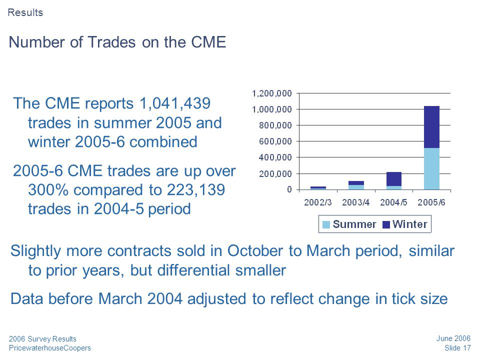 PricewaterhouseCoopers June 2006 Slide 17 2006 Survey Results Number of Trades on the CME The CME reports 1,041,439 trades in summer 2005 and winter 2