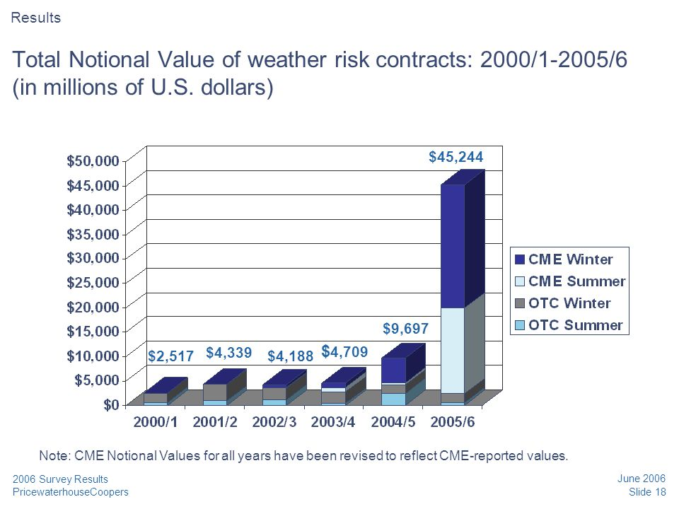 PricewaterhouseCoopers June 2006 Slide 18 2006 Survey Results Total Notional Value of weather risk contracts: 2000/1-2005/6 (in millions of U.S. dolla