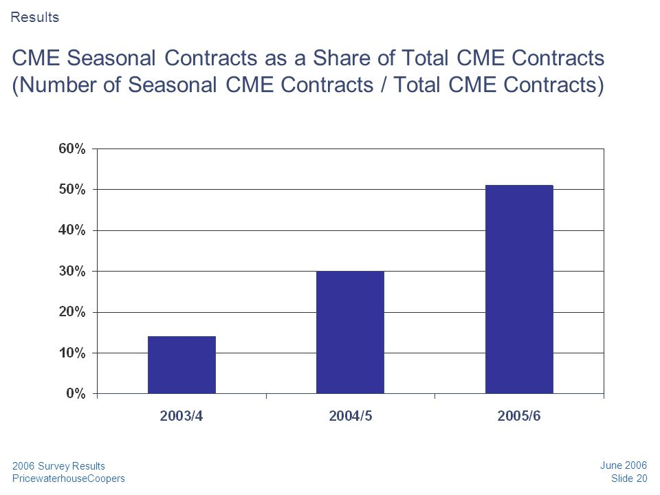 PricewaterhouseCoopers June 2006 Slide 20 2006 Survey Results CME Seasonal Contracts as a Share of Total CME Contracts (Number of Seasonal CME Contrac