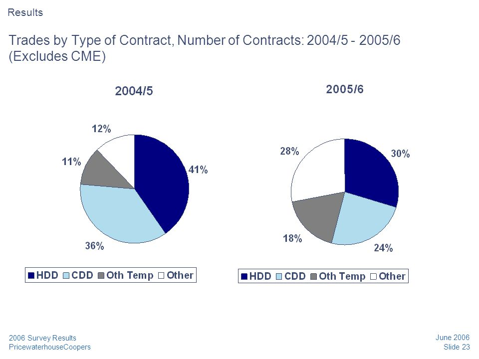 PricewaterhouseCoopers June 2006 Slide 23 2006 Survey Results Trades by Type of Contract, Number of Contracts: 2004/5 - 2005/6 (Excludes CME) Results