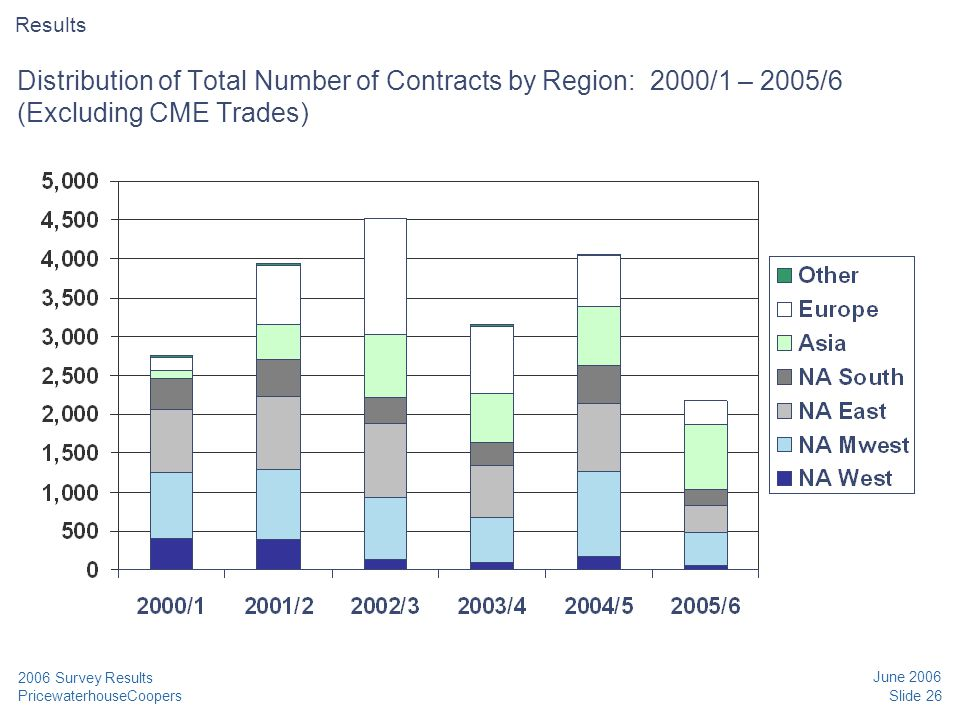 PricewaterhouseCoopers June 2006 Slide 26 2006 Survey Results Distribution of Total Number of Contracts by Region: 2000/1 – 2005/6 (Excluding CME Trad