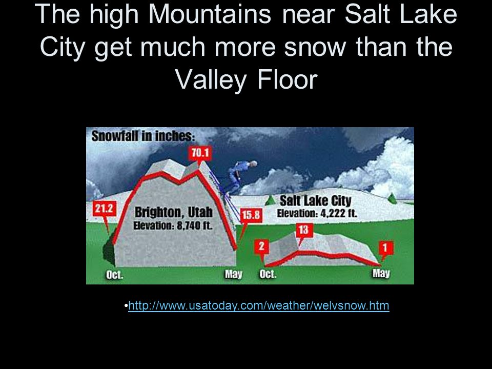The high Mountains near Salt Lake City get much more snow than the Valley Floor http://www.usatoday.com/weather/welvsnow.htm