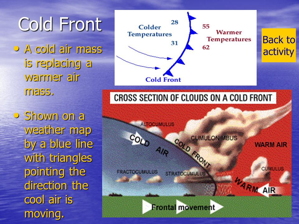 16 Be a Weather Forecaster There is a cold front approaching.