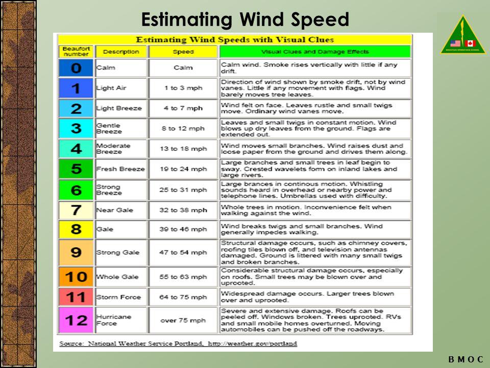 B M O C Estimating Wind Speed