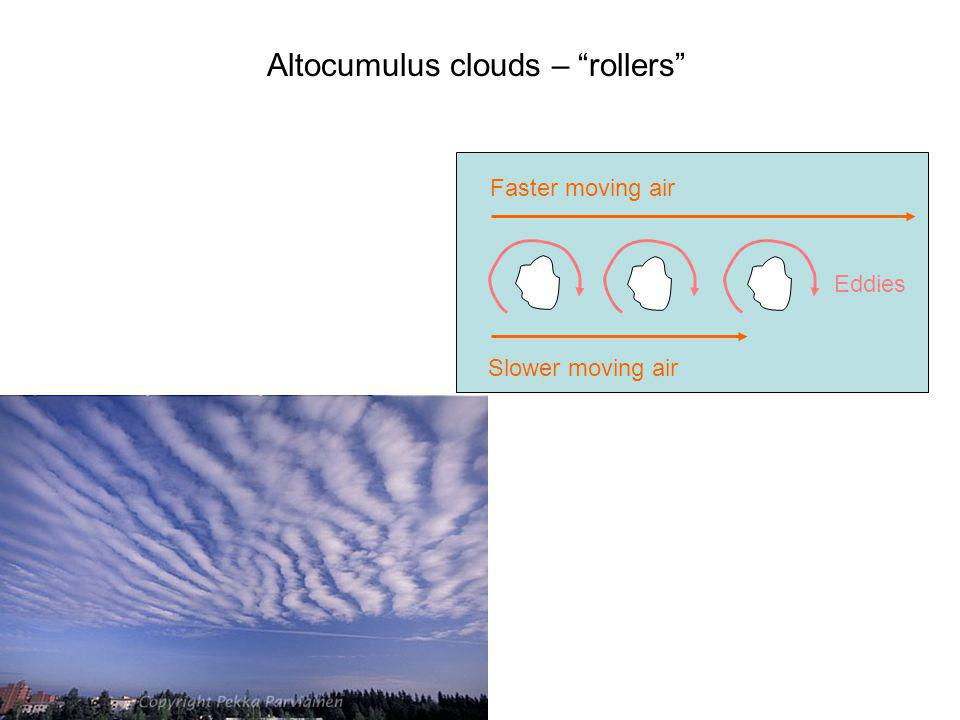 Altocumulus clouds – rollers Slower moving air Faster moving air Eddies Clouds inside eddies