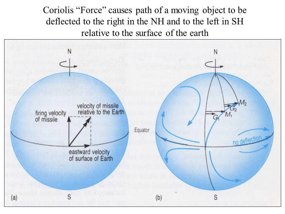 Coriolis Force causes path of a moving object to be deflected to the right in the NH and to the left in SH relative to the surface of the earth