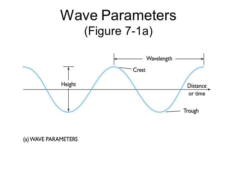 Wave Parameters (Figure 7-1a)