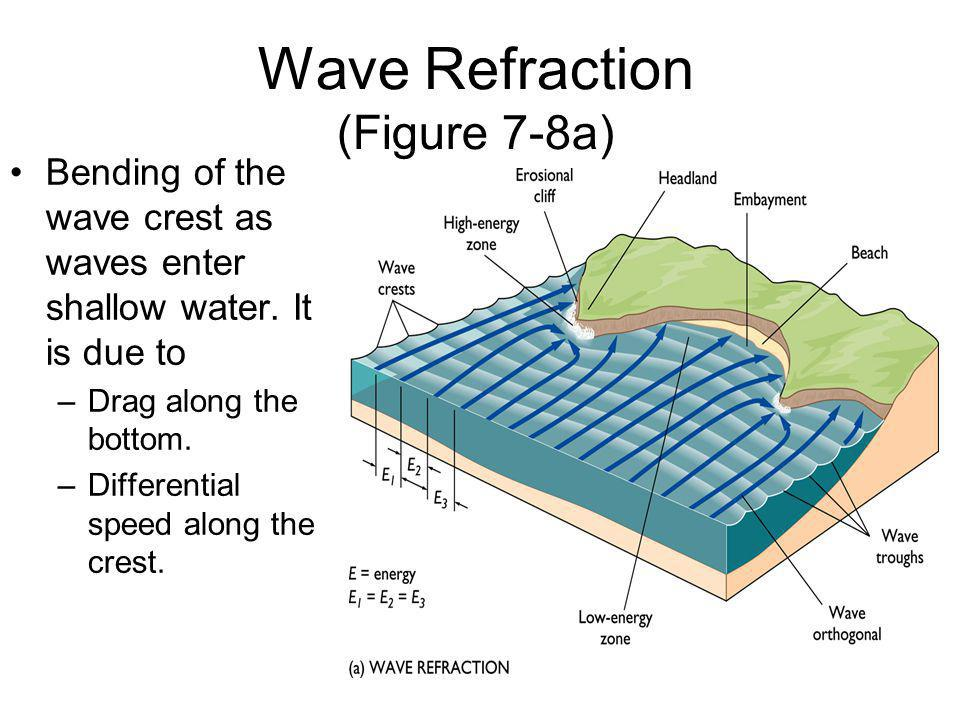 Bending of the wave crest as waves enter shallow water. It is due to –Drag along the bottom. –Differential speed along the crest. Wave Refraction (Fig