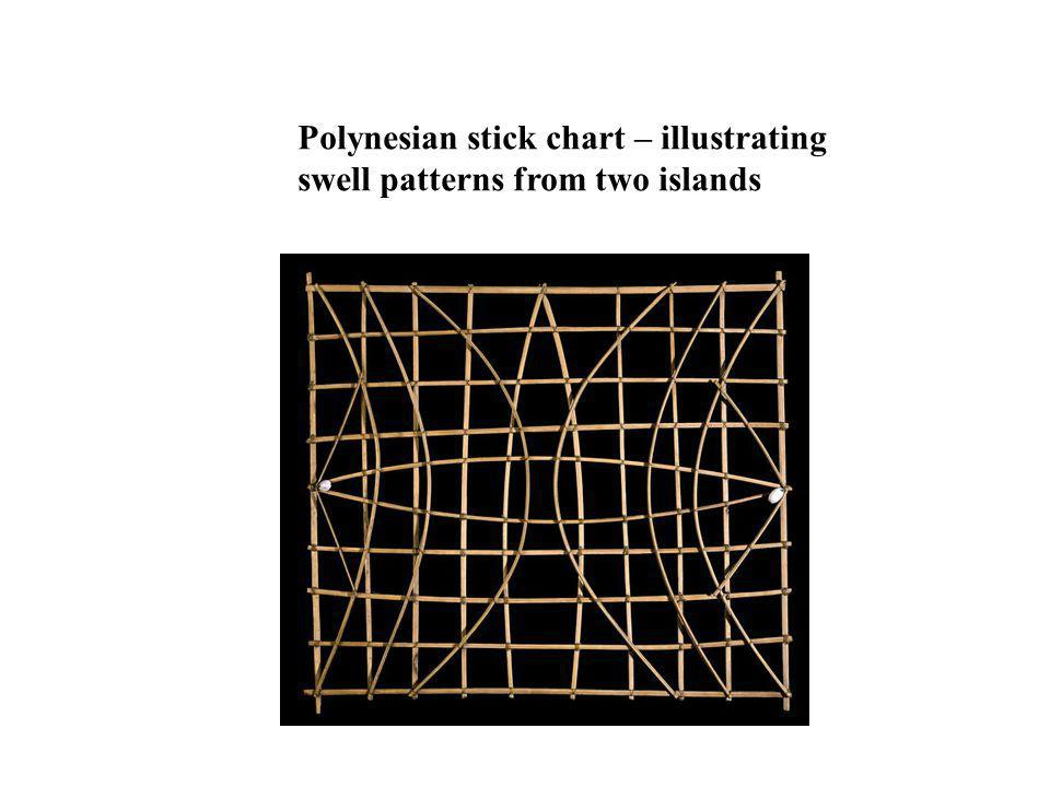 Polynesian stick chart – illustrating swell patterns from two islands