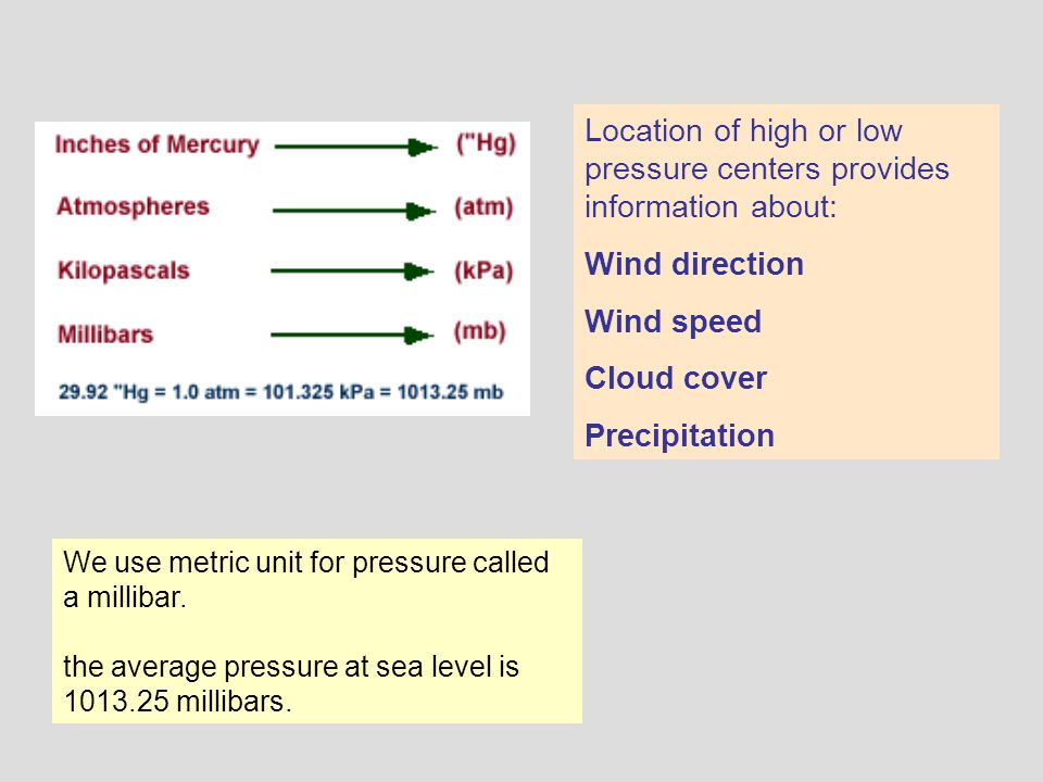 Location of high or low pressure centers provides information about: Wind direction Wind speed Cloud cover Precipitation We use metric unit for pressu